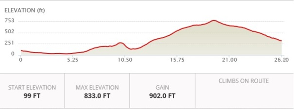 Athens Classic Elevation Profile